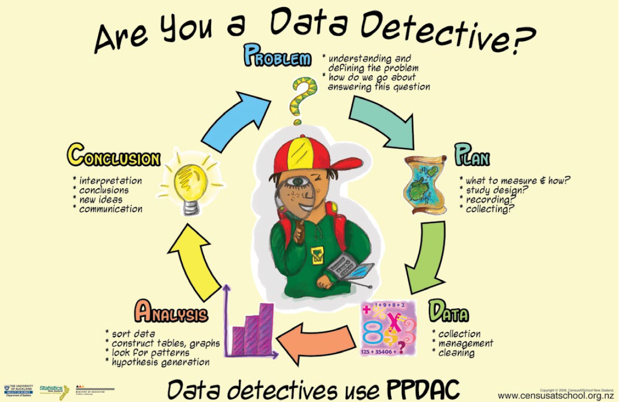 Are you a data detective?