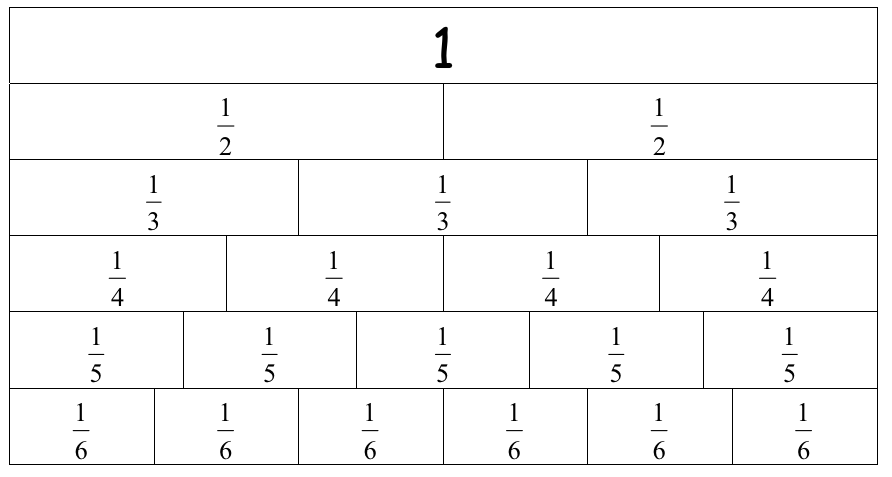 Multiplying fractions – Fraction Wall Worksheet