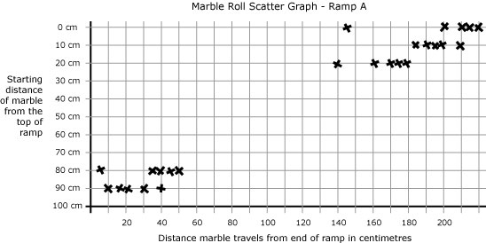 Marble Roll | NZ Maths