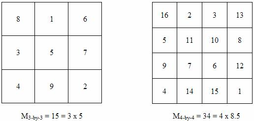 Magic Squares – Math Magic Squares Worksheets