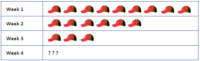How many hats must Toni sell in week 4 so that the average number of caps  that she has sold per week is 7  43b94b7d34d