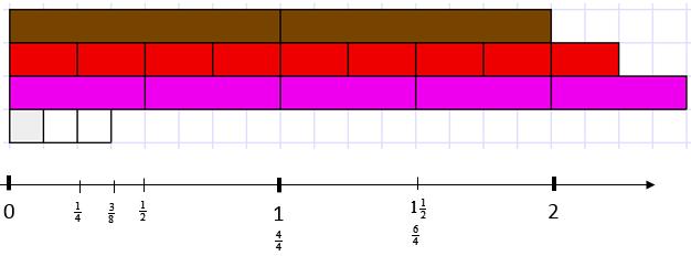 Cuisenaire Rod Fractions Level 3 Nzmaths