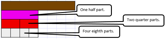 cuisenaire rod fractions level   nzmaths ask but why do the denominators double does that mean that the parts get  twice as big look for the students to notice that the denominators double