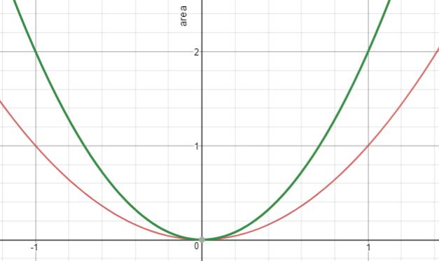 Quadratics in context | NZ Maths